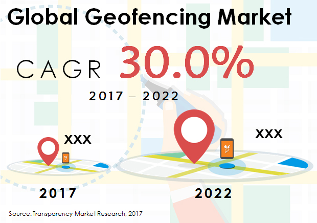 Global Geofencing Market Trends by Type